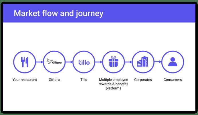 Giftpro-flow-network5